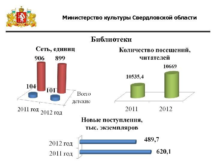 Министерство культуры Свердловской области Библиотеки Сеть, единиц