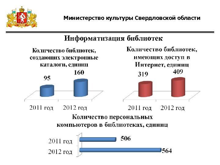Министерство культуры Свердловской области Информатизация библиотек