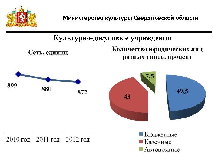 Министерство культуры Свердловской области Культурно-досуговые учреждения