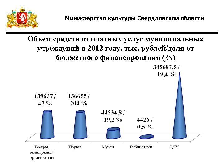 Министерство культуры Свердловской области Объем средств от платных услуг муниципальных учреждений в 2012 году,