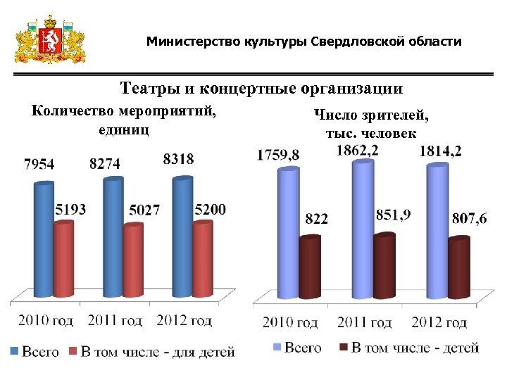 Министерство культуры Свердловской области Театры и концертные организации Количество мероприятий, единиц Число зрителей, тыс.