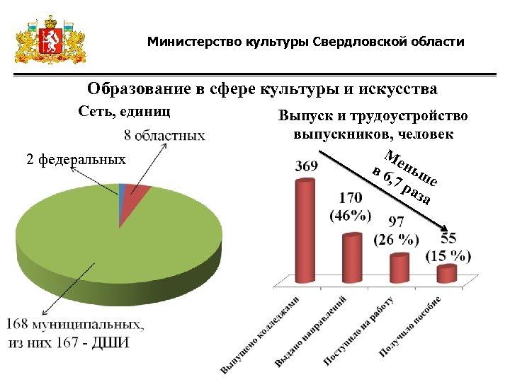 Министерство культуры Свердловской области Образование в сфере культуры и искусства Сеть, единиц 2 федеральных