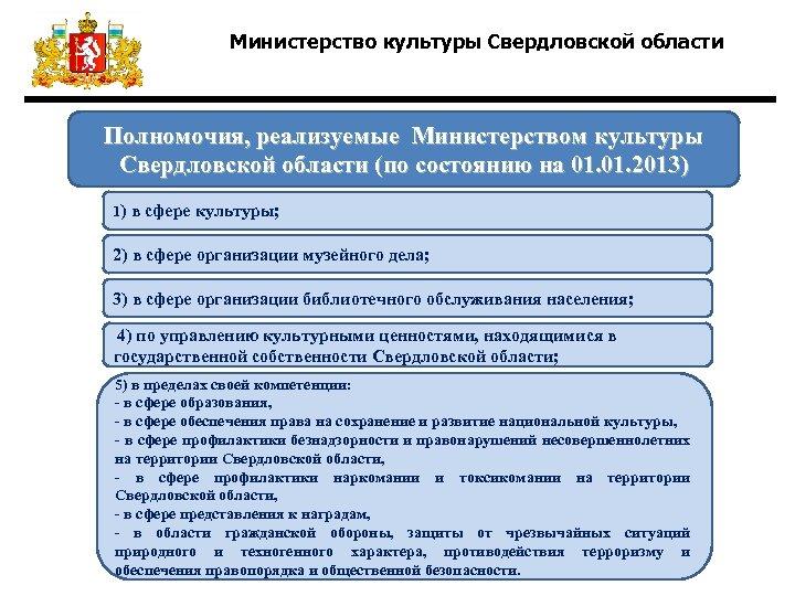 Министерство культуры Свердловской области Полномочия, реализуемые Министерством культуры Свердловской области (по состоянию на 01.