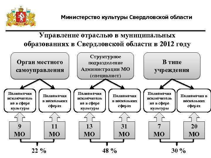Министерство культуры Свердловской области Управление отраслью в муниципальных образованиях в Свердловской области в 2012
