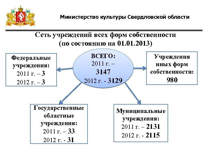 Министерство культуры Свердловской области Сеть учреждений всех форм собственности (по состоянию на 01. 2013)