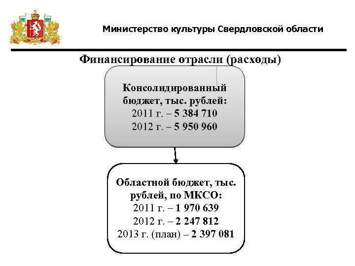 Министерство культуры Свердловской области Финансирование отрасли (расходы) Консолидированный бюджет, тыс. рублей: 2011 г. –