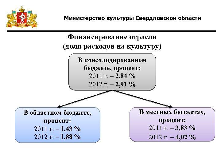 Министерство культуры Свердловской области Финансирование отрасли (доля расходов на культуру) В консолидированном бюджете, процент: