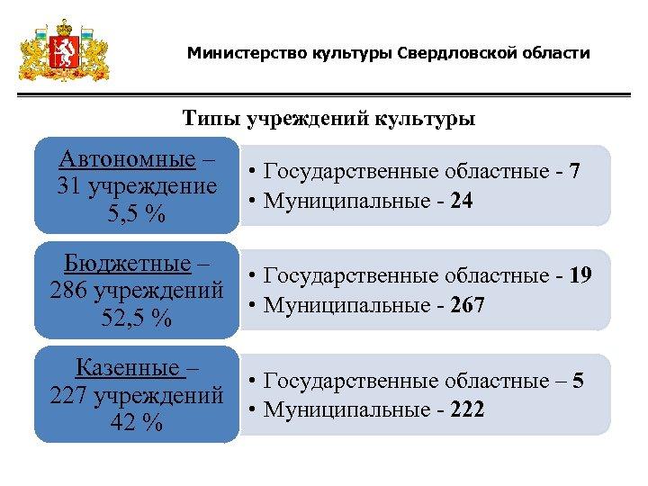 Министерство культуры Свердловской области Типы учреждений культуры Автономные – 31 учреждение 5, 5 %