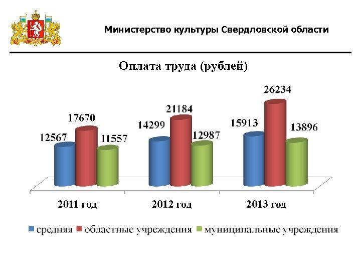 Министерство культуры Свердловской области Оплата труда (рублей)
