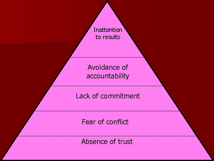 Inattention to results Avoidance of accountability Lack of commitment Fear of conflict Absence of