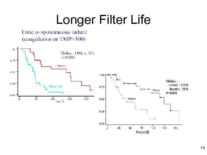Longer Filter Life 16
