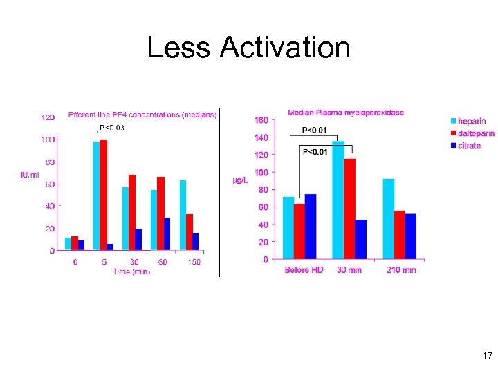Less Activation 17