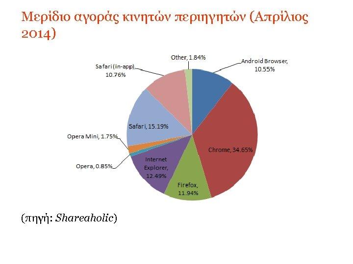 Μερίδιο αγοράς κινητών περιηγητών (Απρίλιος 2014) (πηγή: Shareaholic)