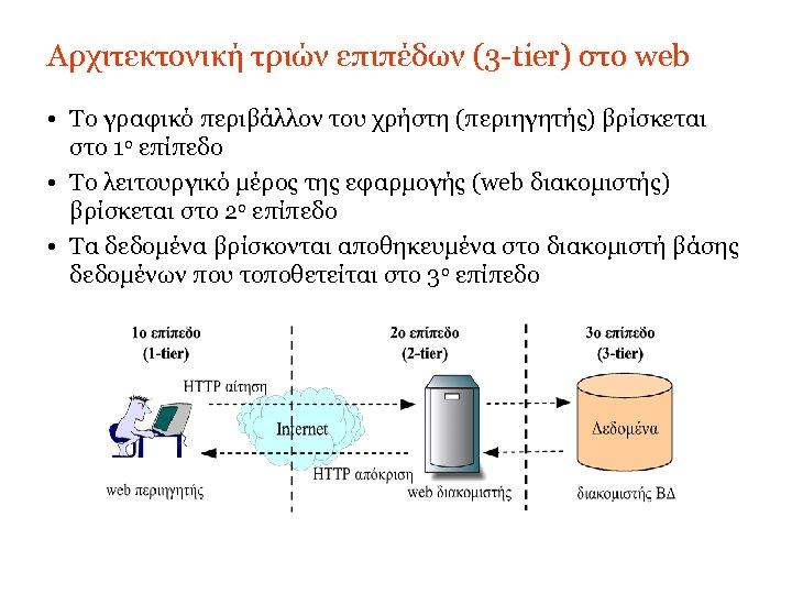 Αρχιτεκτονική τριών επιπέδων (3 -tier) στο web • Το γραφικό περιβάλλον του χρήστη (περιηγητής)