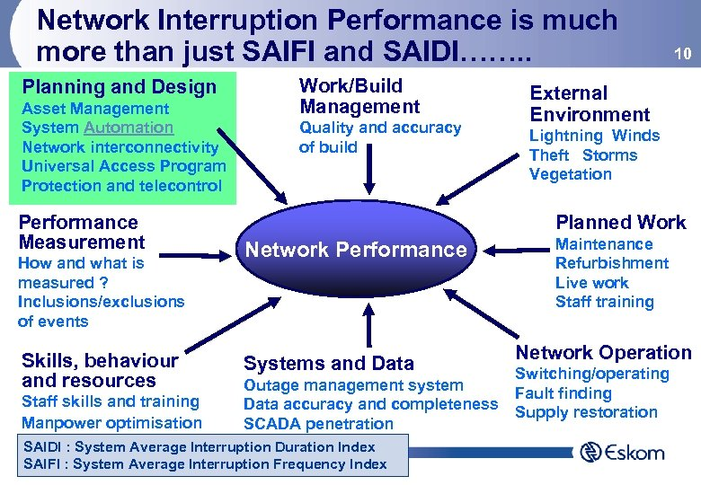 Network Interruption Performance is much more than just SAIFI and SAIDI……. . Planning and