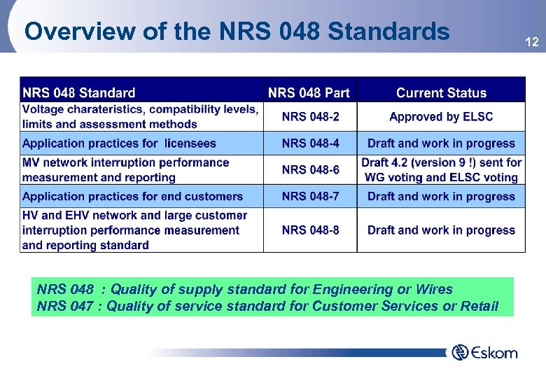 Overview of the NRS 048 Standards NRS 048 : Quality of supply standard for