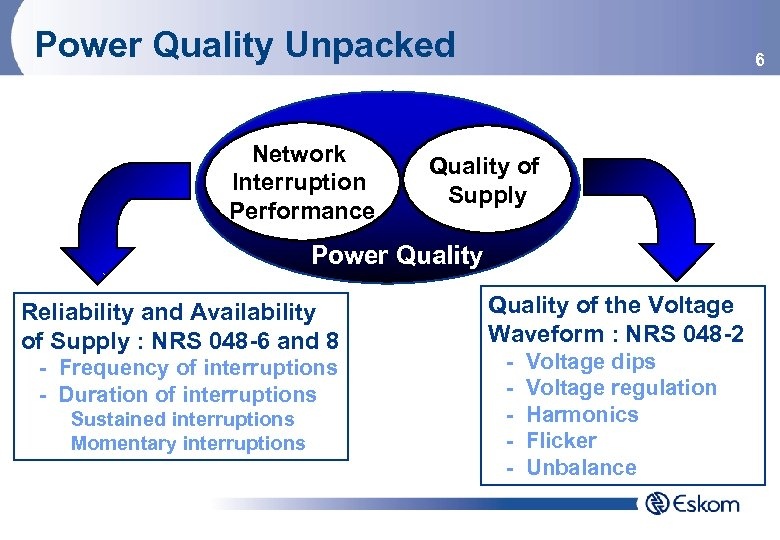 Power Quality Unpacked Network Interruption Performance 6 Quality of Supply Power Quality Reliability and
