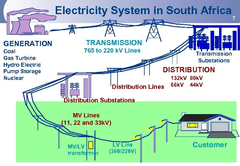 Electricity System in South Africa GENERATION Coal Gas Turbine Hydro Electric Pump Storage Nuclear