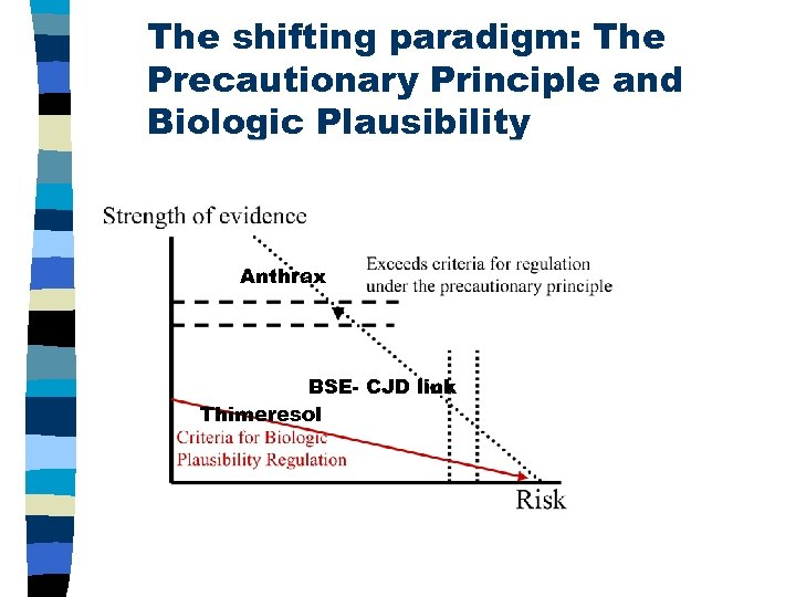 The shifting paradigm: The Precautionary Principle and Biologic Plausibility Anthrax BSE- CJD link Thimeresol