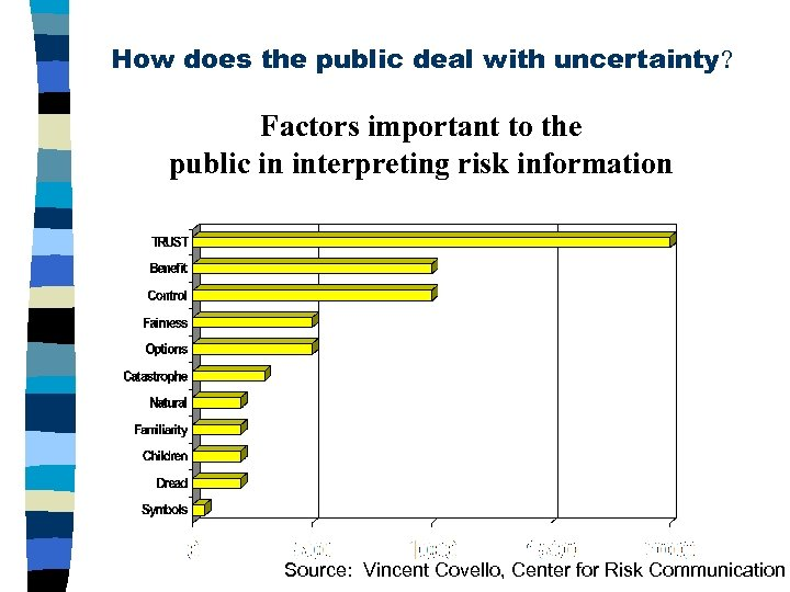 How does the public deal with uncertainty? Factors important to the public in interpreting