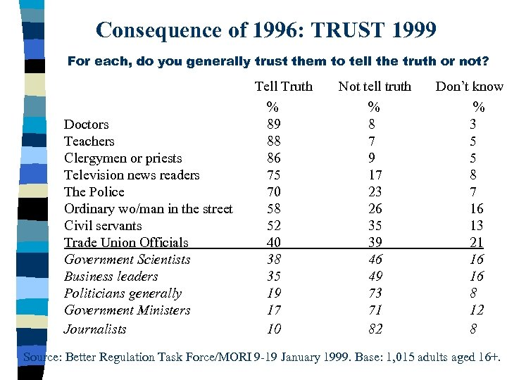Consequence of 1996: TRUST 1999 For each, do you generally trust them to tell