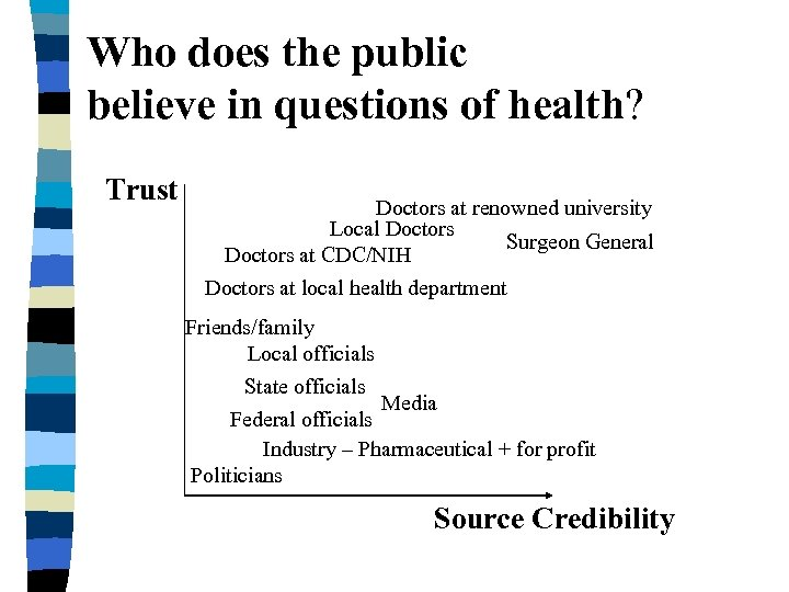 Who does the public believe in questions of health? Trust Doctors at renowned university