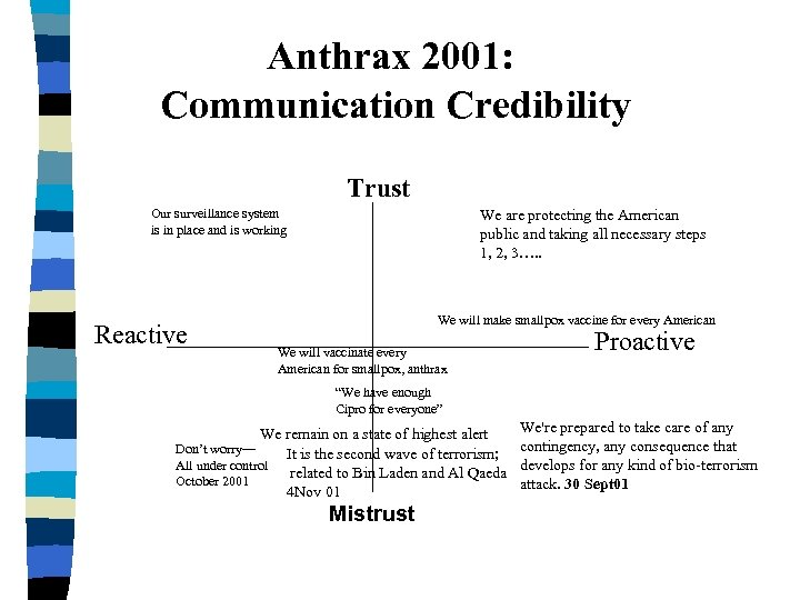 Anthrax 2001: Communication Credibility Trust Our surveillance system is in place and is working