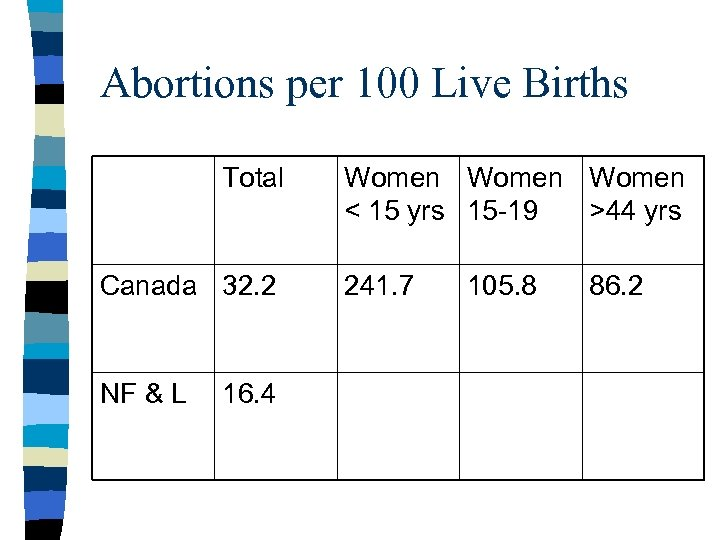Abortions per 100 Live Births Total Canada 32. 2 NF & L 16. 4