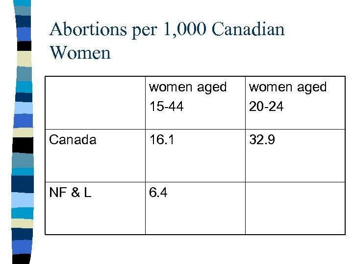 Abortions per 1, 000 Canadian Women women aged 15 -44 women aged 20 -24