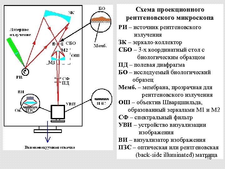 Схема проекционного рентгеновского микроскопа РИ – источник рентгеновского излучения ЗК – зеркало-коллектор СБО –