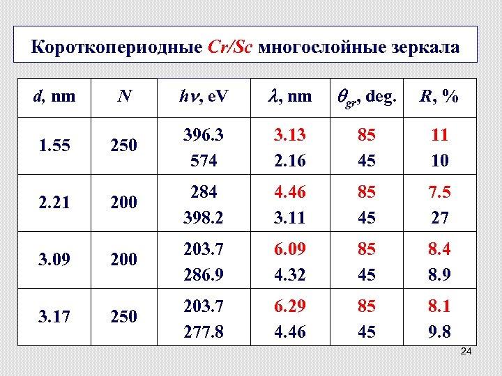 Короткопериодные Cr/Sc многослойные зеркала d, nm 1. 55 2. 21 3. 09 3. 17