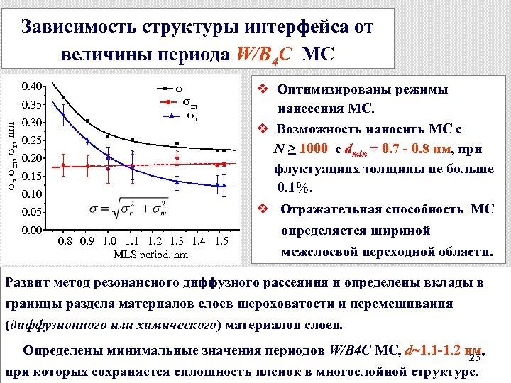 Зависимость структуры интерфейса от величины периода W/B 4 C МС 0. 40 , m,