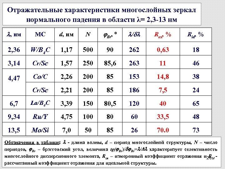 Отражательные характеристики многослойных зеркал нормального падения в области λ= 2, 3 -13 нм ,