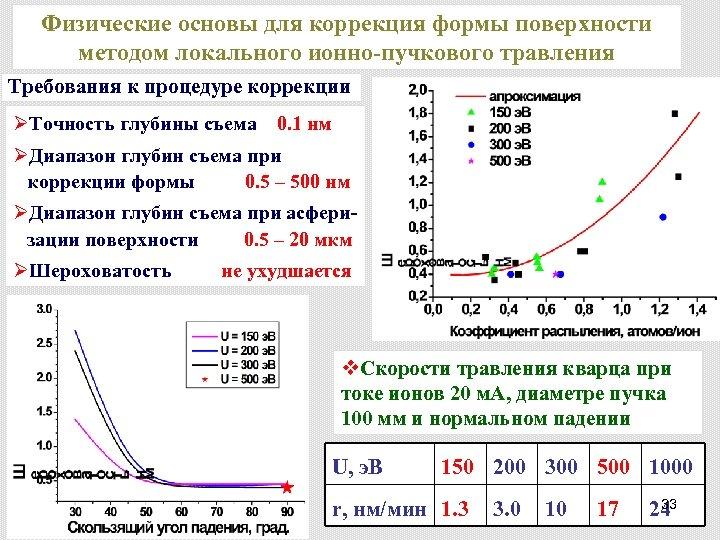 Физические основы для коррекция формы поверхности методом локального ионно-пучкового травления Требования к процедуре коррекции