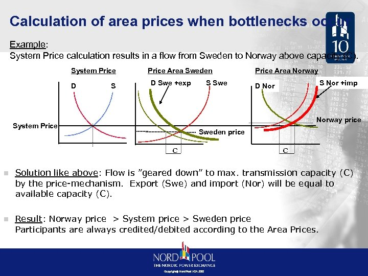 Calculation of area prices when bottlenecks occur Example: System Price calculation results in a