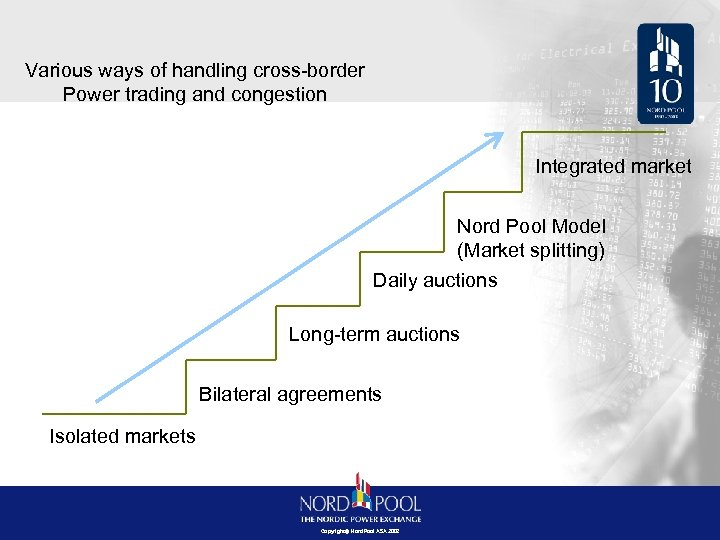 Various ways of handling cross-border Power trading and congestion Integrated market Nord Pool Model