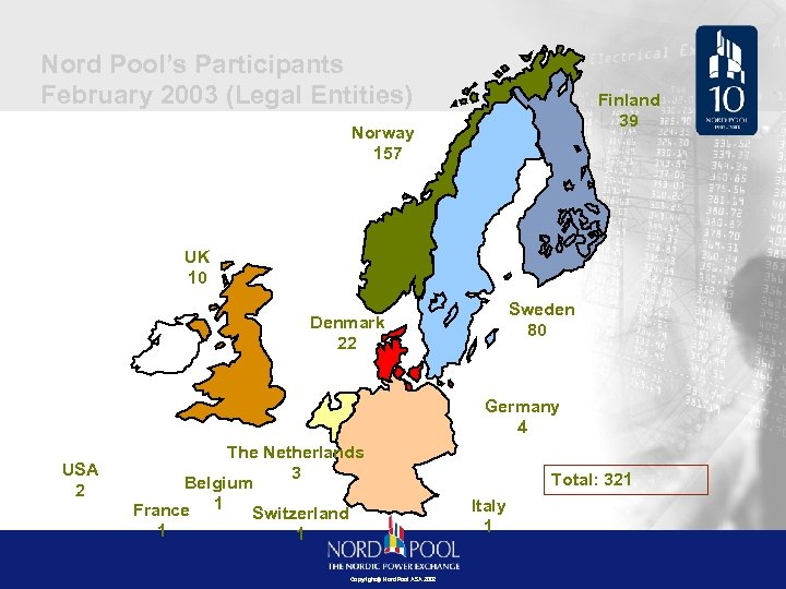 Nord Pool's Participants February 2003 (Legal Entities) Finland 39 Norway 157 UK 10 Sweden