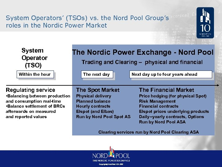 System Operators' (TSOs) vs. the Nord Pool Group's roles in the Nordic Power Market