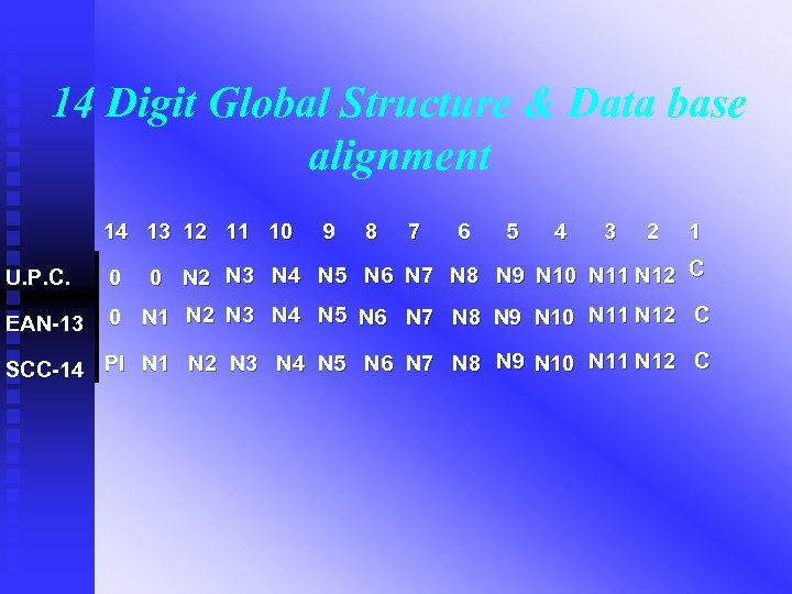 14 Digit Global Structure & Data base alignment 14 13 12 11 10 9