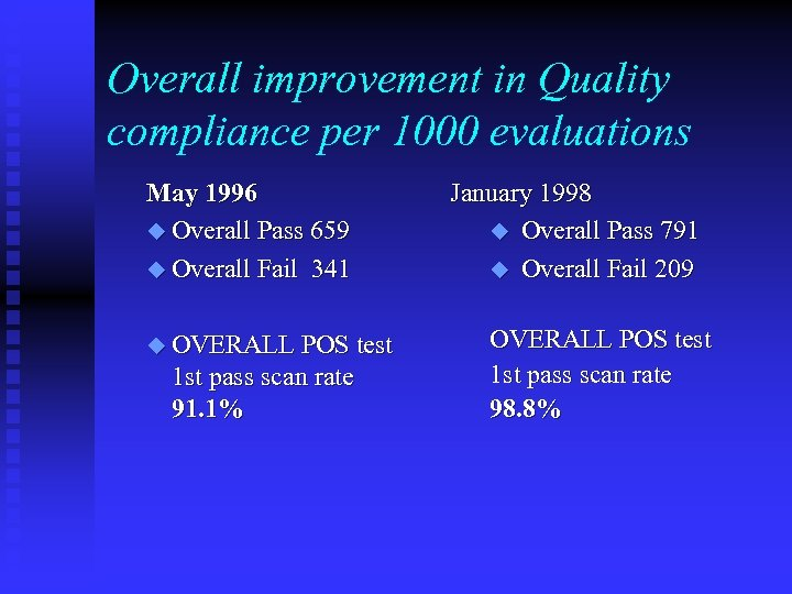 Overall improvement in Quality compliance per 1000 evaluations May 1996 u Overall Pass 659