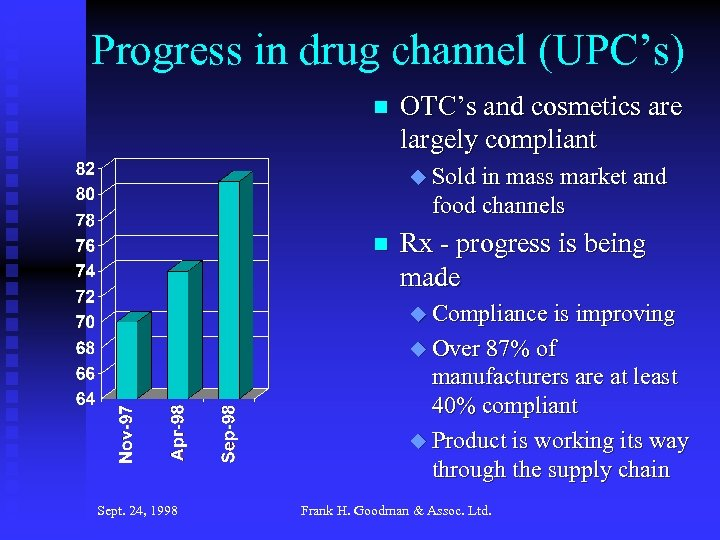 Progress in drug channel (UPC's) n OTC's and cosmetics are largely compliant u Sold