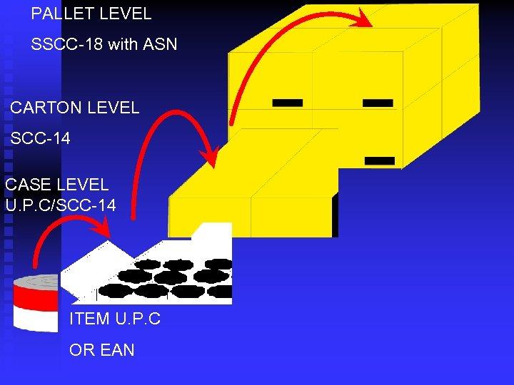 PALLET LEVEL SSCC-18 with ASN CARTON LEVEL SCC-14 CASE LEVEL U. P. C/SCC-14 ITEM
