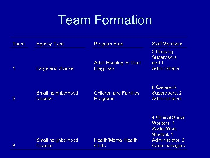 Team Formation Team 1 Staff Members 3 Housing Supervisors and 1 Administrator Children and