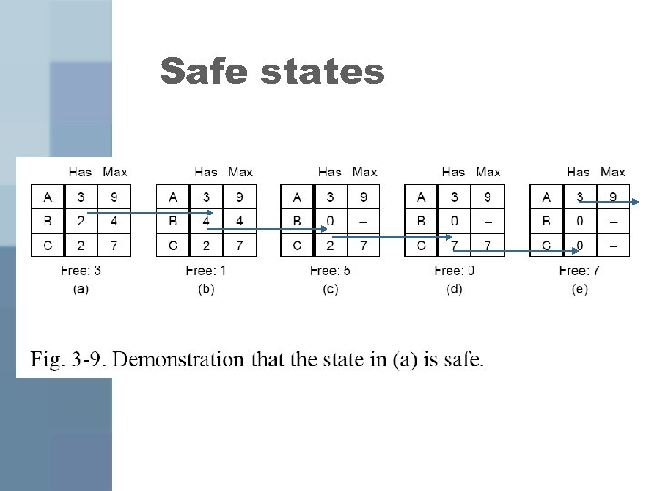 Safe states
