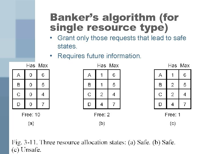 Banker's algorithm (for single resource type) • Grant only those requests that lead to
