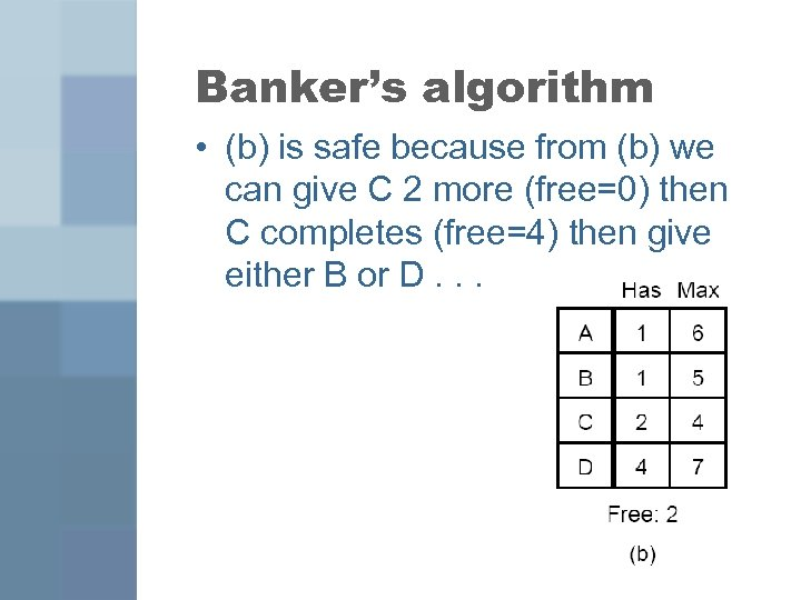 Banker's algorithm • (b) is safe because from (b) we can give C 2