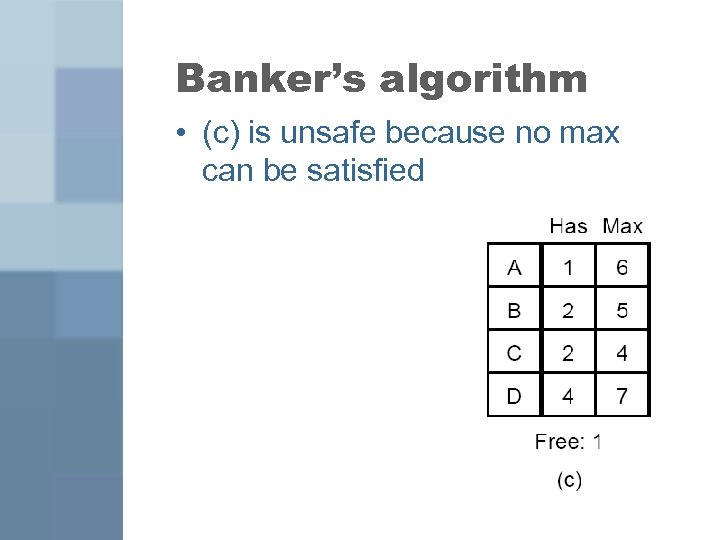 Banker's algorithm • (c) is unsafe because no max can be satisfied