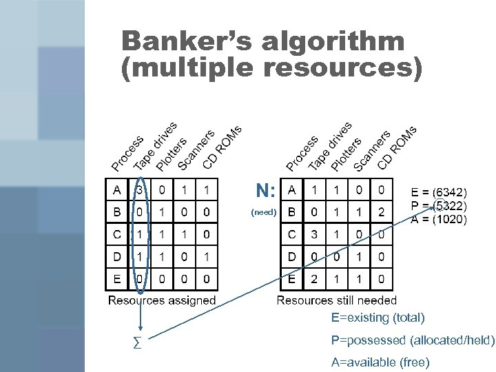 Banker's algorithm (multiple resources) N: (need) E=existing (total) ∑ P=possessed (allocated/held) A=available (free)