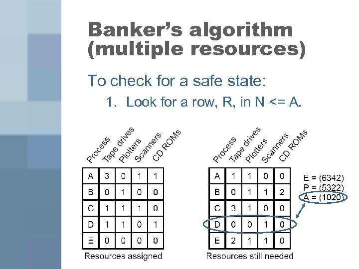 Banker's algorithm (multiple resources) To check for a safe state: 1. Look for a