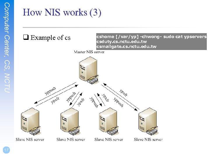 Computer Center, CS, NCTU 17 How NIS works (3) q Example of cs cshome